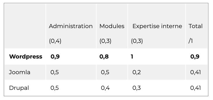 score card pour rationaliser le choix d'un CMS © openclassrooms