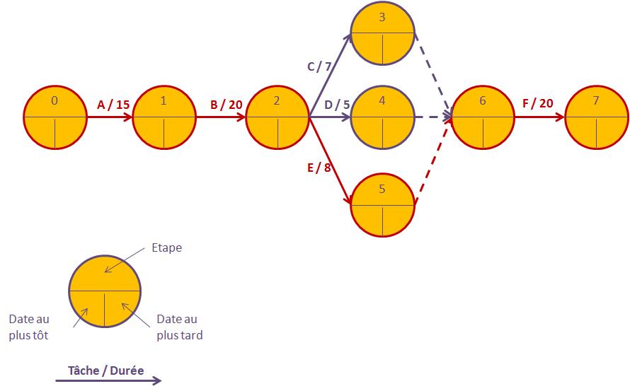 exemple diagramme de pert