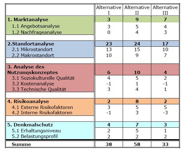 Durchführbarkeitsstudie: Beispiel für eine Tabelle