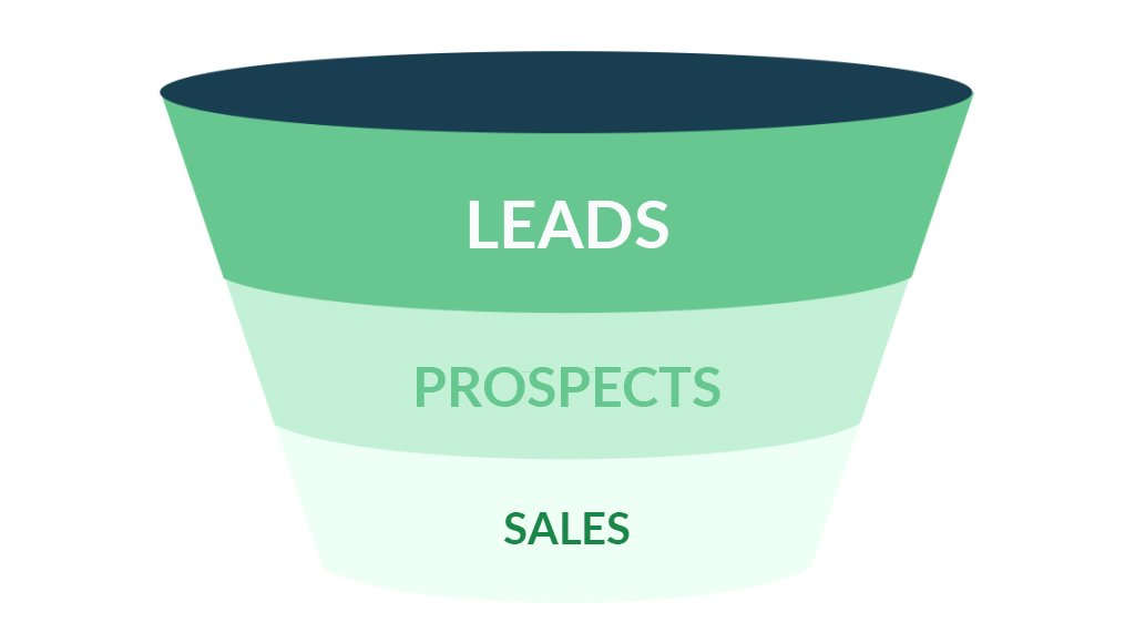 Leads - Prospects - Sales