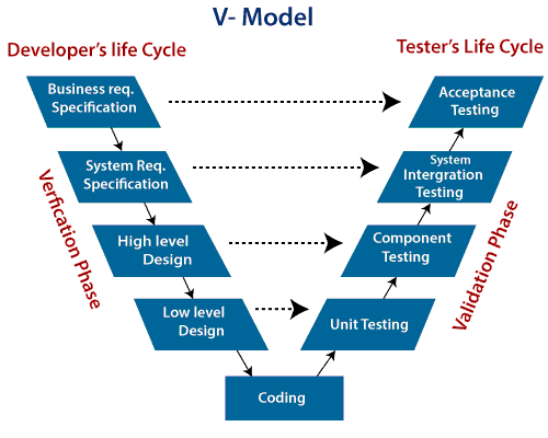 The V cycle in software development