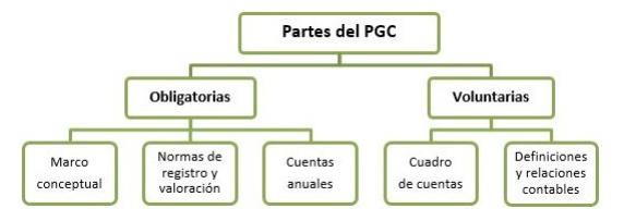 partes-del-plan-general-contable