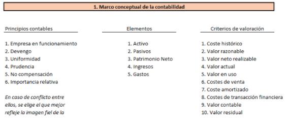 marco-conceptual-del-plan-general-contable