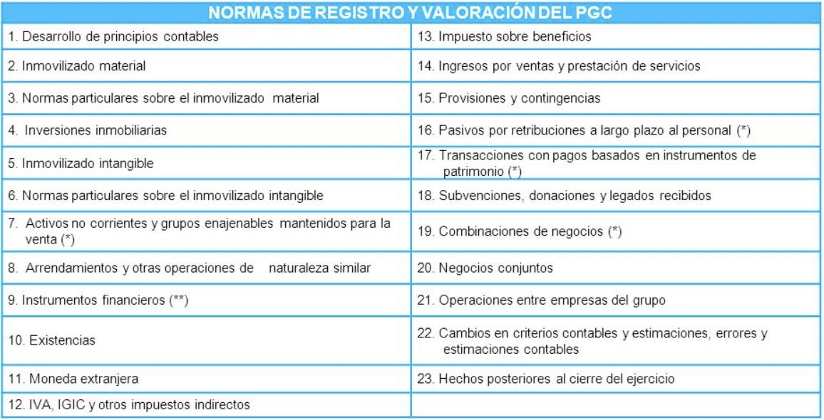 normas-de-registro-y-valoracion-pgc