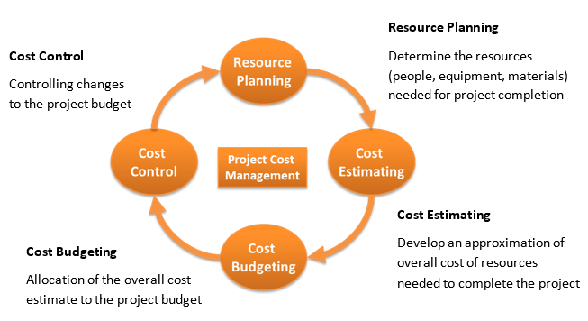 Resource Planning - Cost Estimating - Cost Budgeting - Cost Control