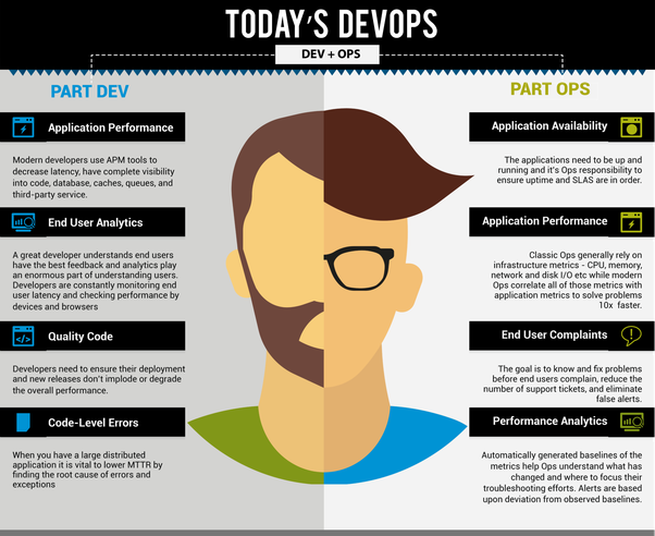 The skill set required to become a DevOps engineer