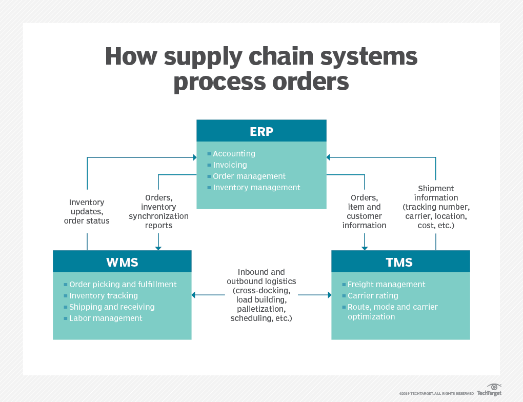 ERP, WMS and TMS work together to automate logistics
