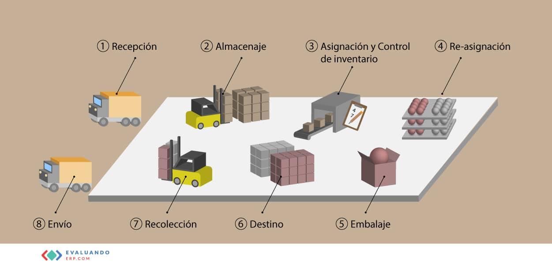procesos-gestion-almacenes