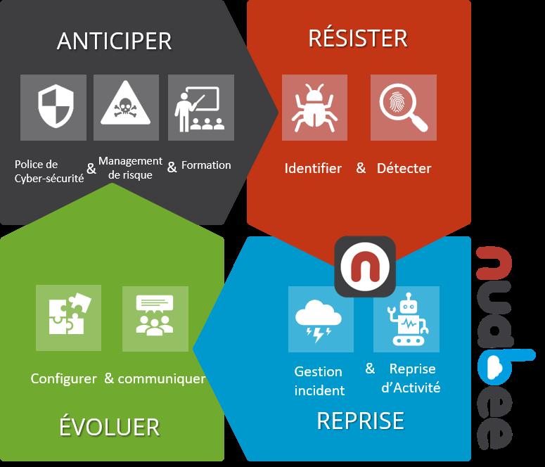 Cyber Résilience : définition
