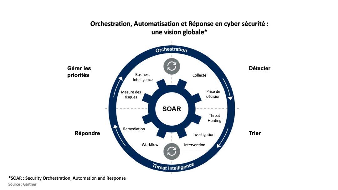 Cyber Résilience : SOAR et automatisation des processus