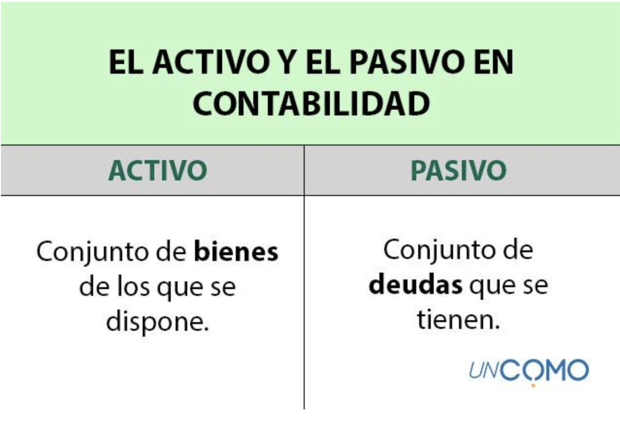 activo-y-pasivo-contabilidad