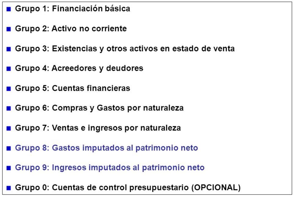 cuentas-contables-grupos
