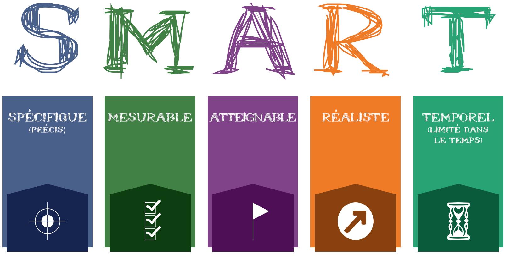 objectif_SMART