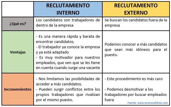 reclutamiento-interno-y-externo