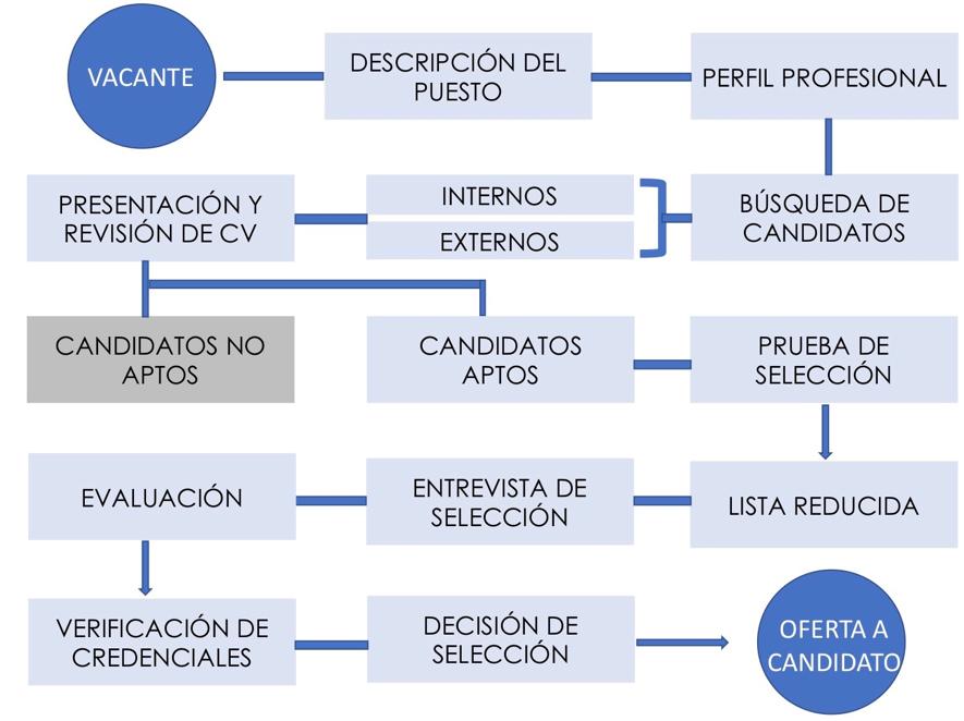 proceso-de-reclutamiento-y-selección-de-personal