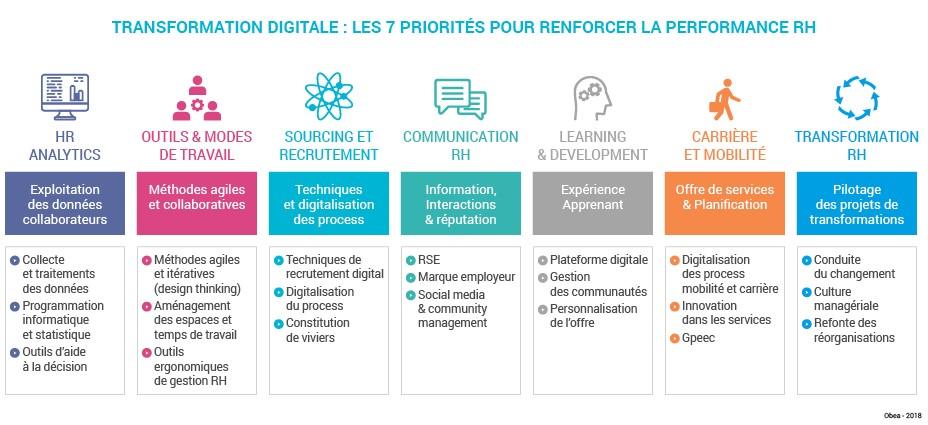 Digitalisation RH : les 7 priorités
