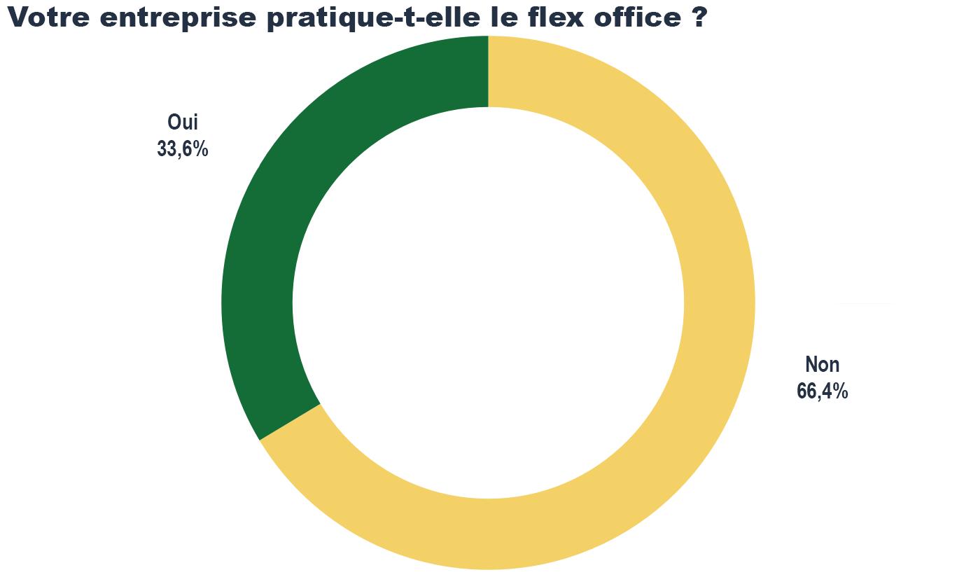 Enquête télétravail : mise ne place du flex office