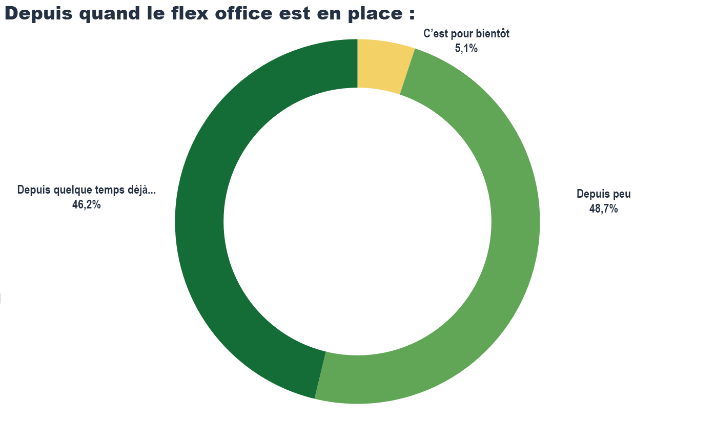 Enquête télétravail : depuis quand le flex office est en place