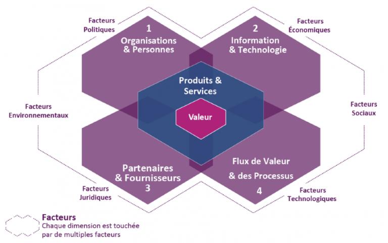 Processus ITIL : ITIL V4 et modèle à 4 dimensions