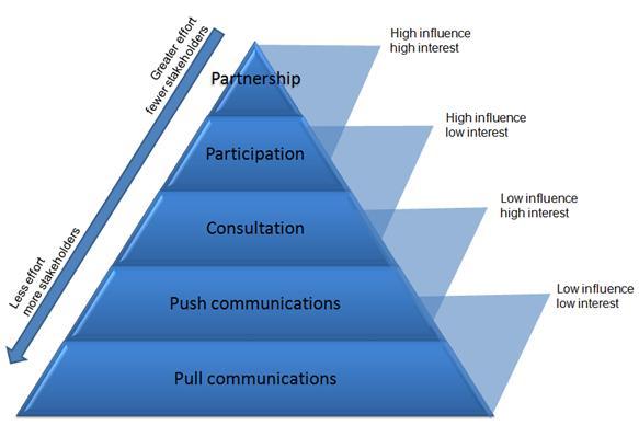 Partnership, Participation, Consultation, Push, Pull