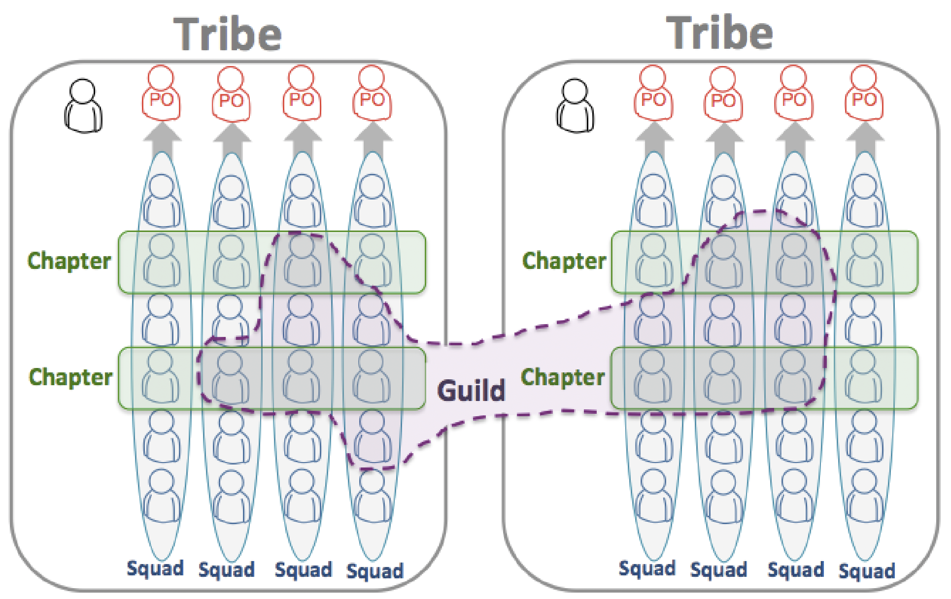 Tribes, Squads, Chapters, Guilds