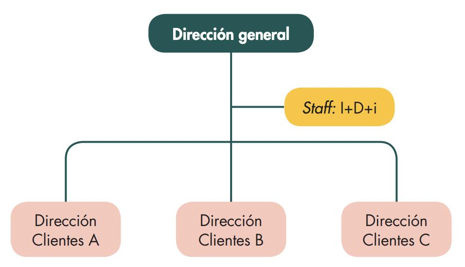 organizacion-comercial-por-clientes