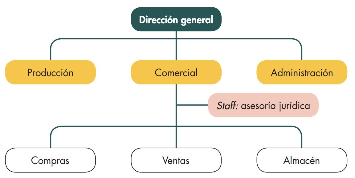 organizacion-comercial-por-funciones
