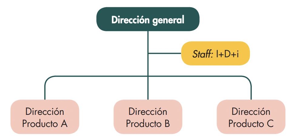 organizacion-comercial-por-productos