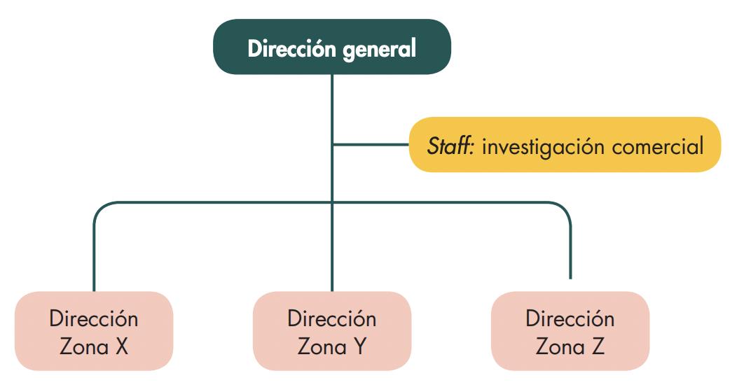 organizacion-comercial-por-zona