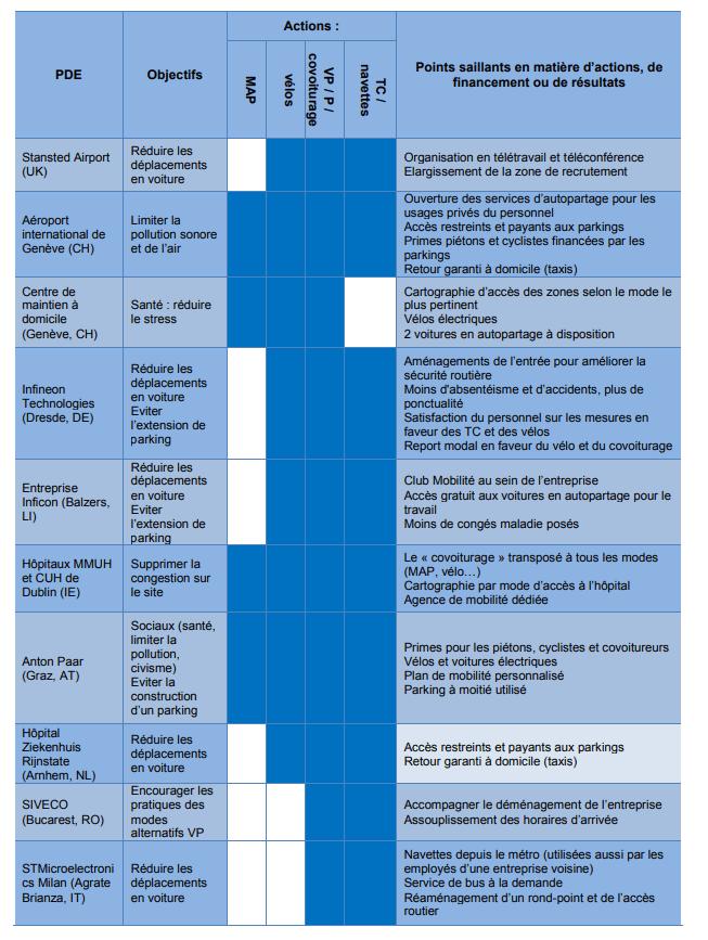 Plan de mobilité exemple