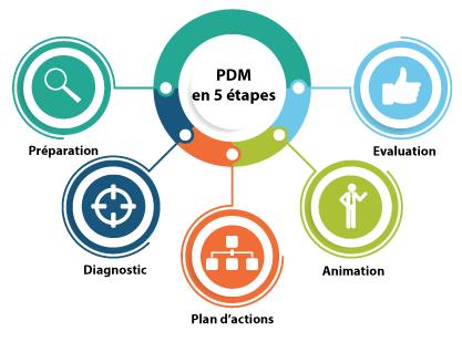 Plan de mobilité : les 5 étapes de sa mise en place
