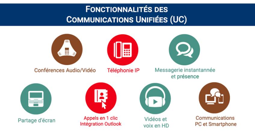 Communication unifiée fonctionnalités