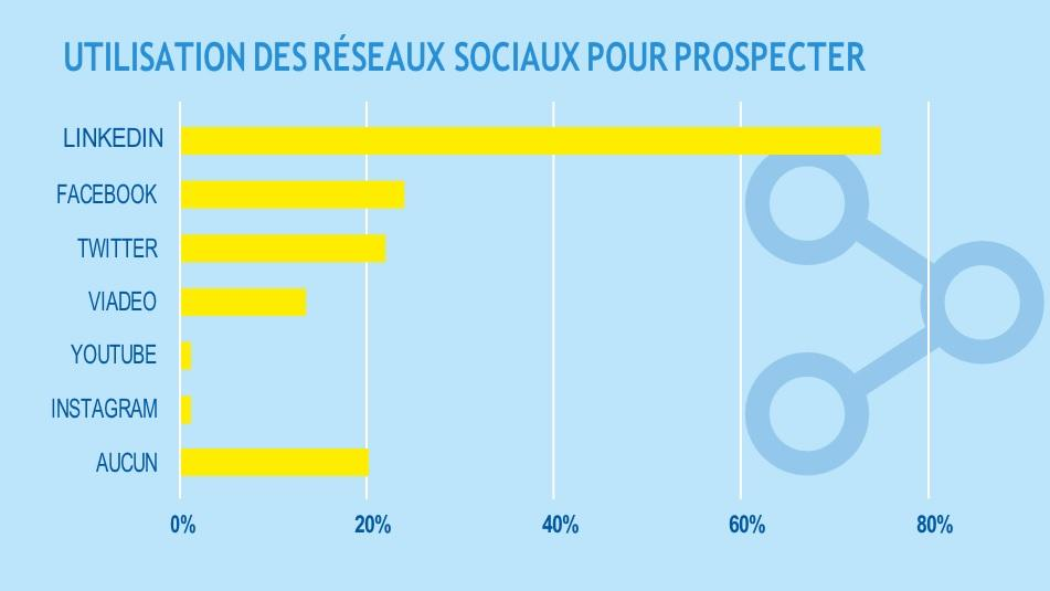 Prospection commerciale : social selling