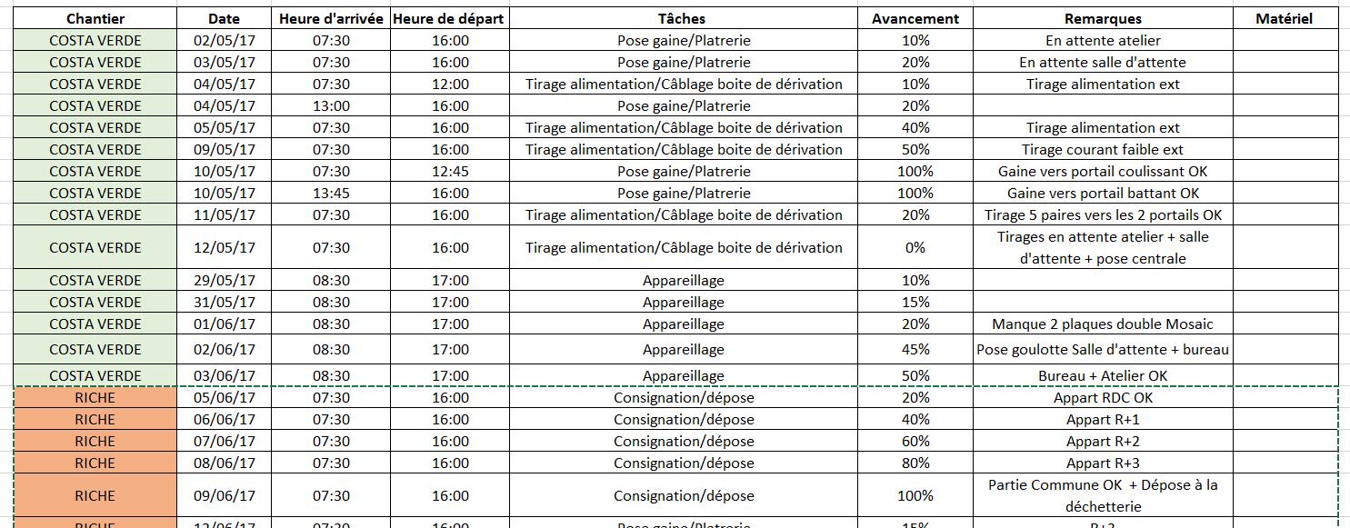 Exemple tableau de suivi de chantier Excel