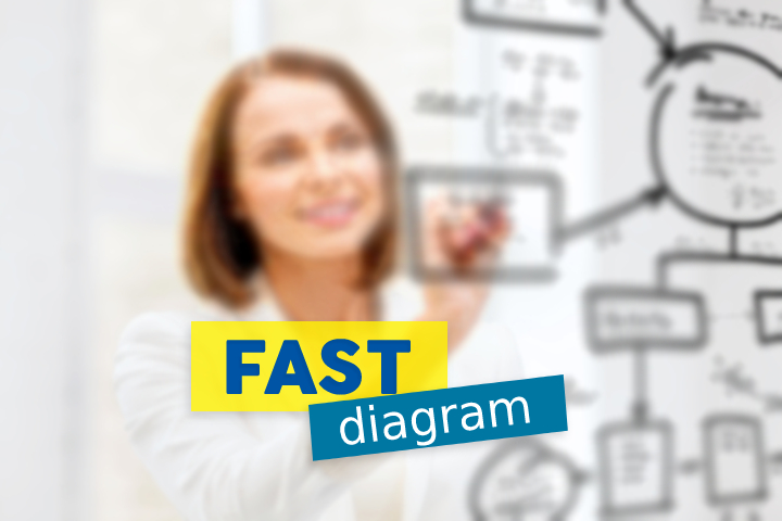 Speed-up In Your Projects with the FAST Diagram + free template