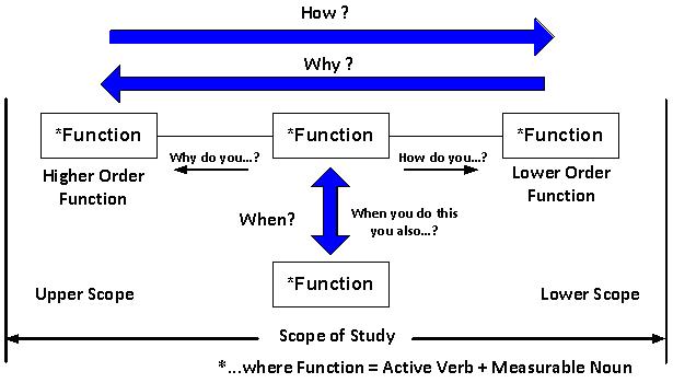 example fast diagram