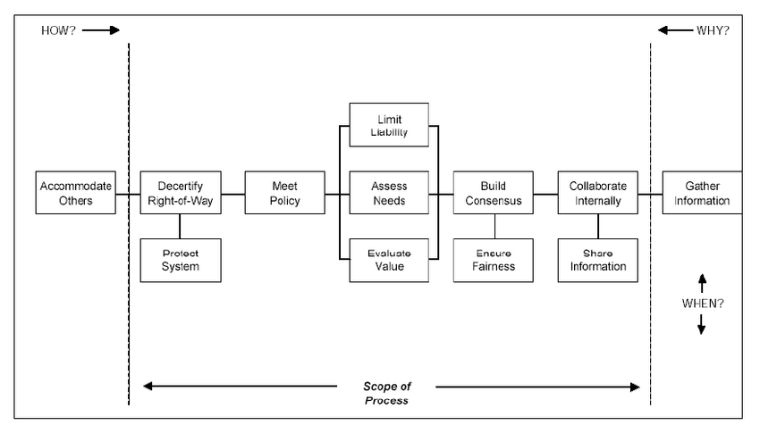 Sample FAST diagram