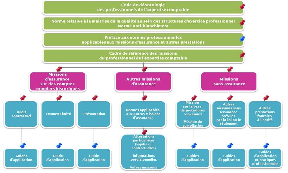 Hiérarchie du référentiel normatif expert-comptable