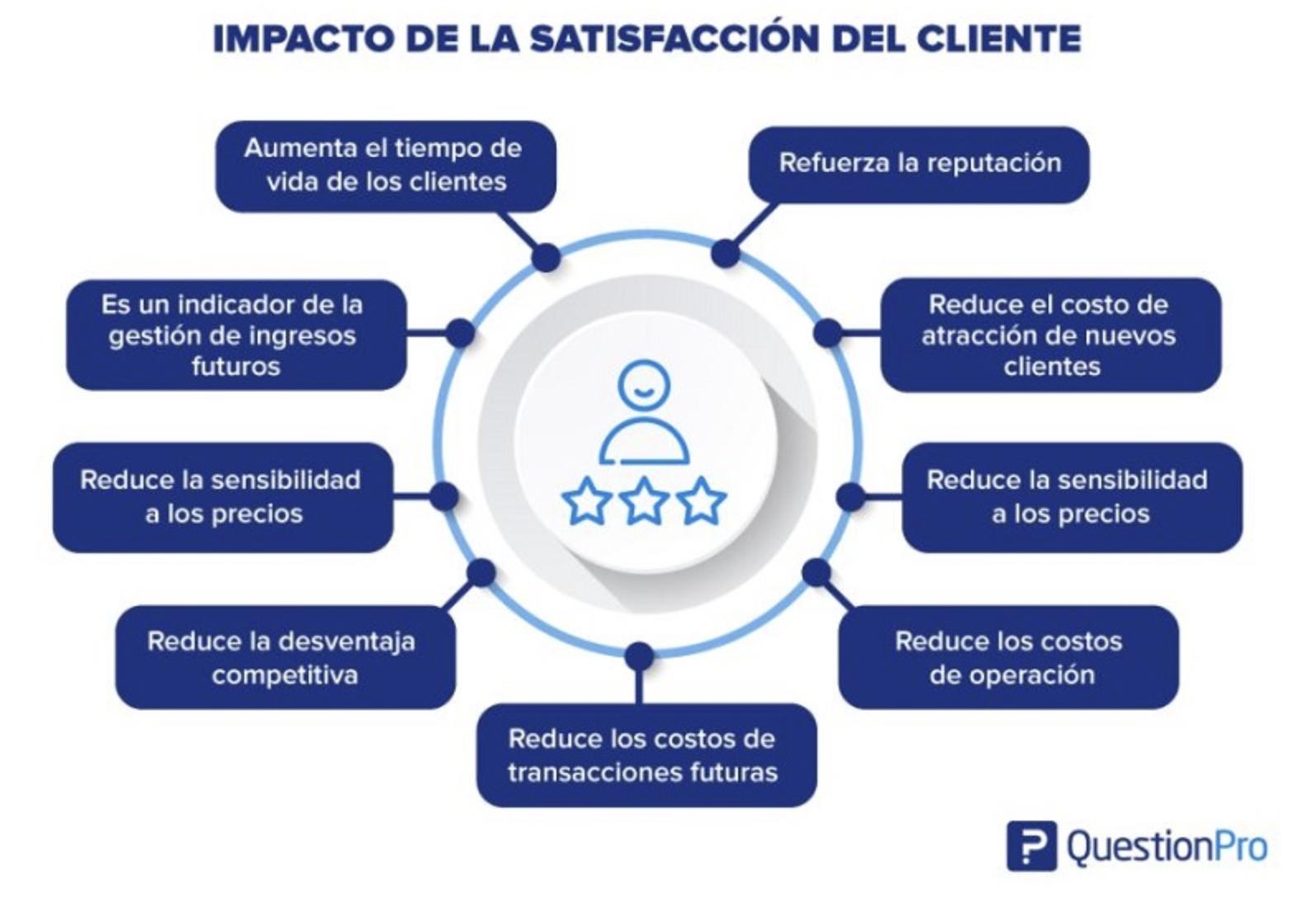 ventajas-de-la-satisfacción-del-cliente