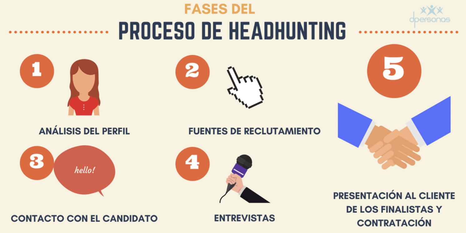 proceso-de-headhunting