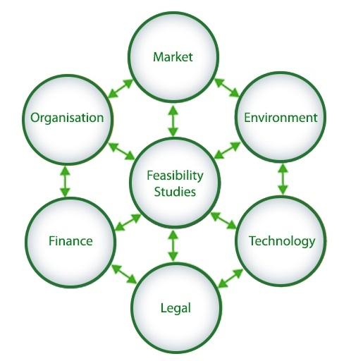 Technology, Legal, Finance, Organisation, Market, Environment