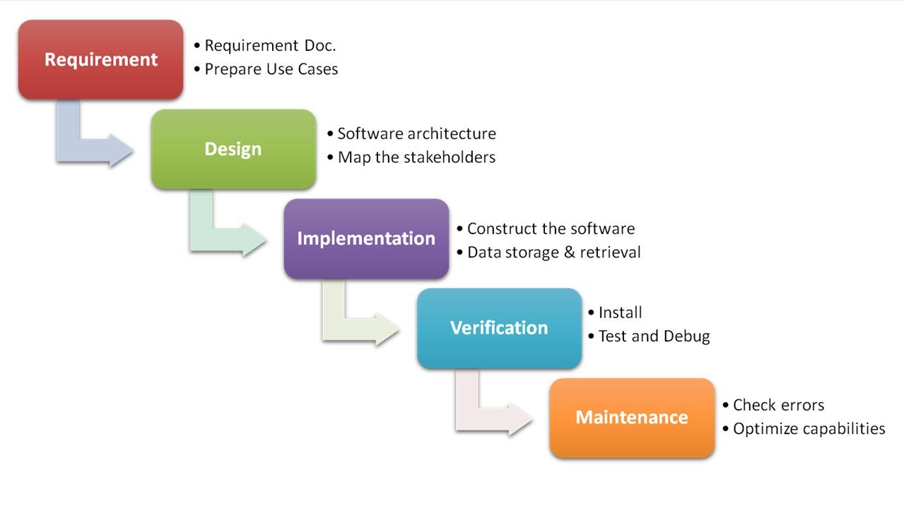 Requirement - Design - Implementation - Verification - Maintenance