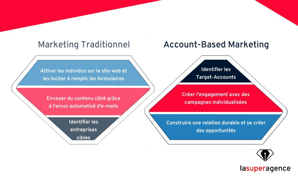 stratégie inbound marketing vs stratégie ABM