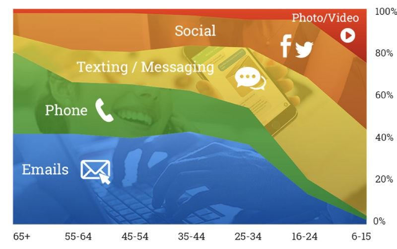 Enquête : place de l'humain dans la relation client digitalisée