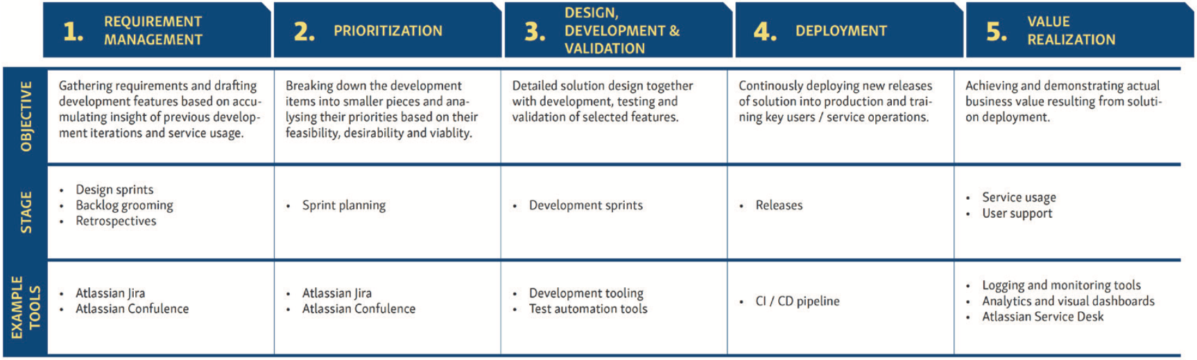 The acceptance of change and the desire to develop and learn are at the core of Agile, but Agile development processes vary from one situation to the next. The development of a new solution or service typically involves five stages.