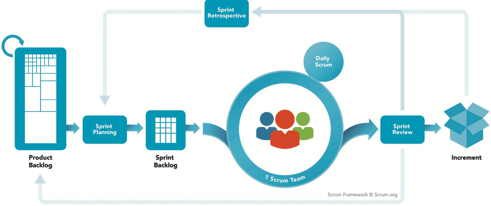Scrum is an Agile development model.