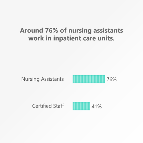 Nursing Assistants 76%, Certified Staff 41%