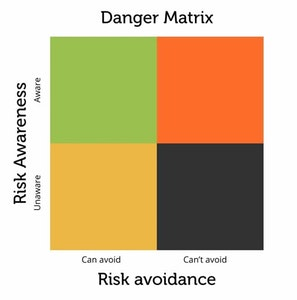 Matrix of risk