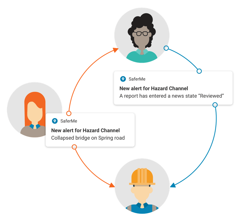 Life cycle of safety alerts between customer and consultants