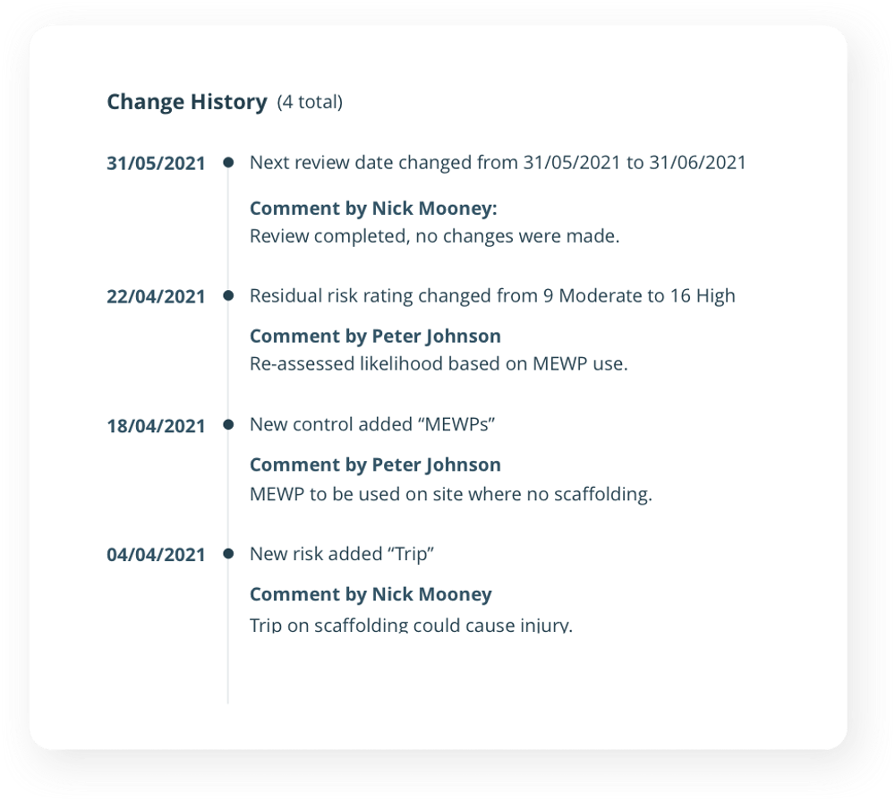 History of Risk Change